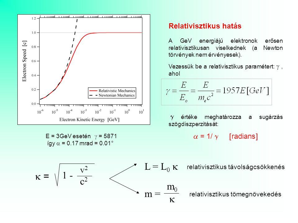 Relativisztikus hatás A GeV energiájú elektronok erősen relativisztikusan viselkednek (a Newton törvények nem érvényesek). Vezessük be a relativisztik