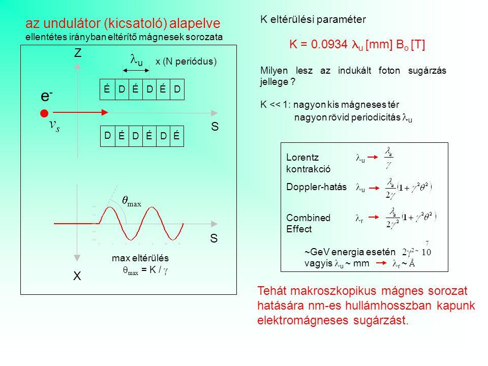 X S max eltérülés  max = K /   max e-e- Z S ÉDÉD ÉD ÉDÉDÉ D u az undulátor (kicsatoló) alapelve ellentétes irányban eltérítő mágnesek sorozata K el