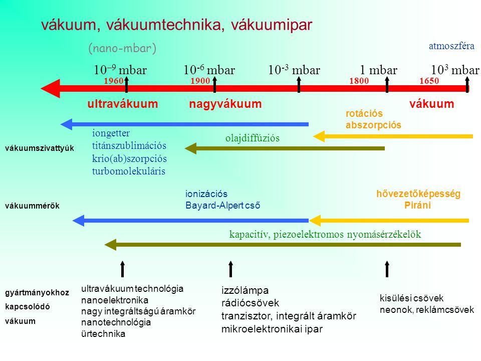 vákuum, vákuumtechnika, vákuumipar 10 –9 mbar 10 -6 mbar 10 -3 mbar 1 mbar 10 3 mbar (nano-mbar) vákuumszivattyúk vákuummérők gyártmányokhoz kapcsolód