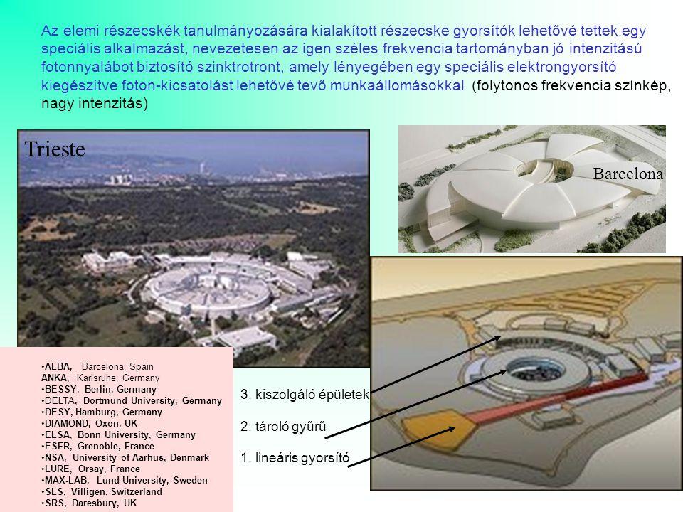 A szinkrotron forrás (tárológyűrű) köré települt munkaállomások (beamline) előre meghatározott, speciális anyagtudományi célra építve