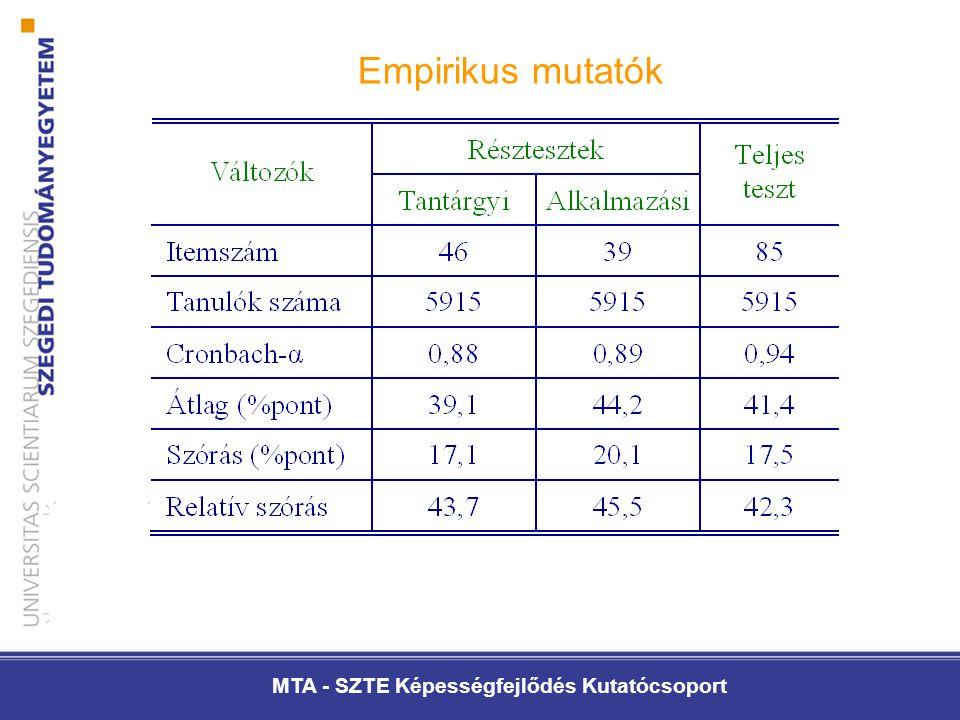 MTA - SZTE Képességfejlődés Kutatócsoport Empirikus mutatók