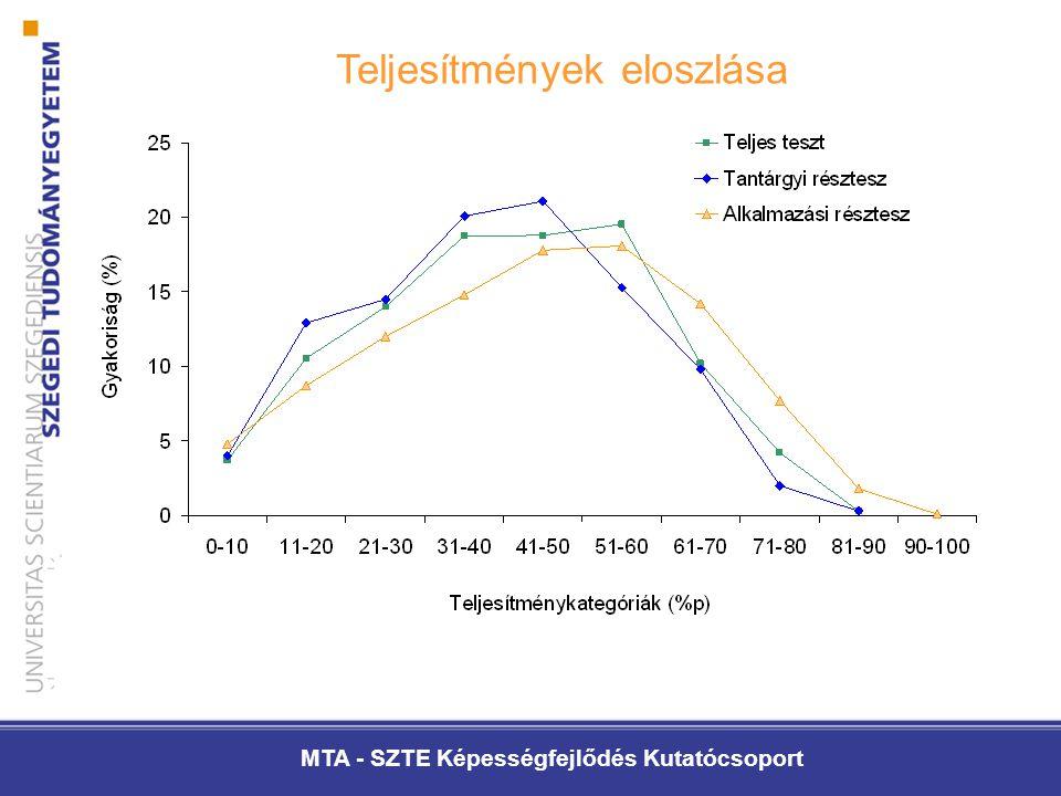 MTA - SZTE Képességfejlődés Kutatócsoport Teljesítmények eloszlása