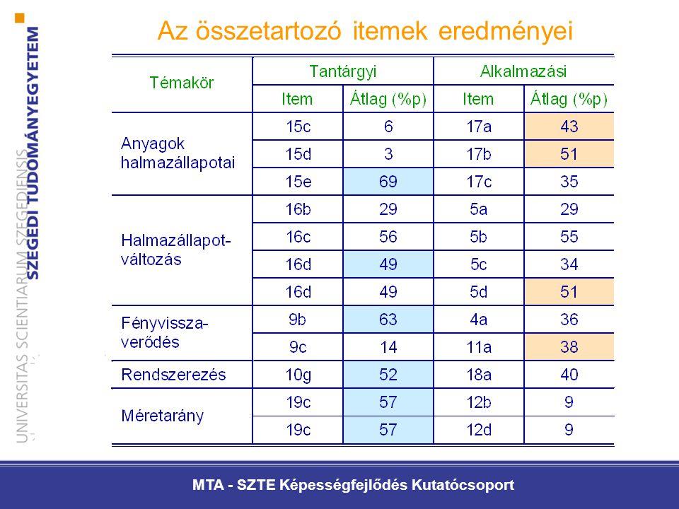 MTA - SZTE Képességfejlődés Kutatócsoport Az összetartozó itemek eredményei
