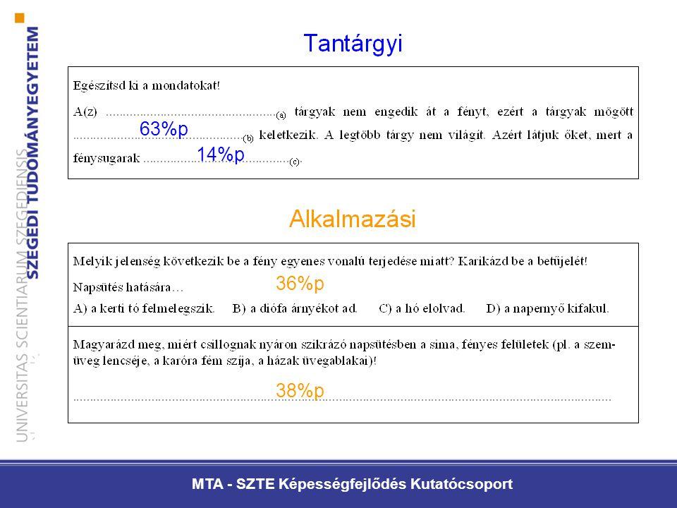 MTA - SZTE Képességfejlődés Kutatócsoport 63%p 36%p 38%p 14%p