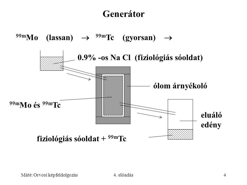 Máté: Orvosi képfeldolgozás4. előadás4 Generátor 99m Mo (lassan)  99m Tc (gyorsan)  0.9% -os Na Cl (fiziológiás sóoldat) ólom árnyékoló eluáló edény