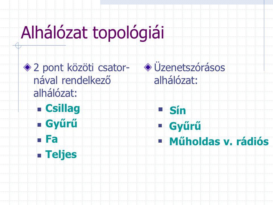 Alhálózat topológiái 2 pont közöti csator- nával rendelkező alhálózat: Csillag Gyűrű Fa Teljes Üzenetszórásos alhálózat:  Sín  Gyűrű  Műholdas v.