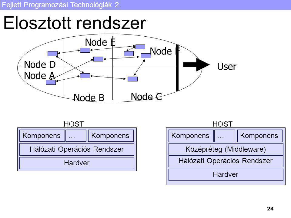 Fejlett Programozási Technológiák 2. 24 Elosztott rendszer User Node B Node C Node F Node E Node A Node D Komponens … Hálózati Operációs Rendszer Hard
