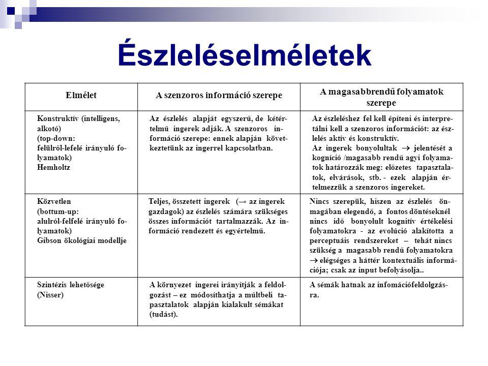 Észleléselméletek ElméletA szenzoros információ szerepe A magasabbrendű folyamatok szerepe Konstruktív (intelligens, alkotó) (top-down: felülről-lefel