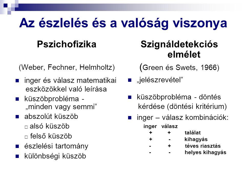 """Az észlelés és a valóság viszonya Pszichofizika (Weber, Fechner, Helmholtz) inger és válasz matematikai eszközökkel való leírása küszöbprobléma - """"minden vagy semmi abszolút küszöb □ alsó küszöb □ felső küszöb észlelési tartomány különbségi küszöb Szignáldetekciós elmélet ( Green és Swets, 1966) """"jelészrevétel küszöbprobléma - döntés kérdése (döntési kritérium) inger – válasz kombinációk: inger válasz + + találat + - kihagyás - + téves riasztás - - helyes kihagyás"""