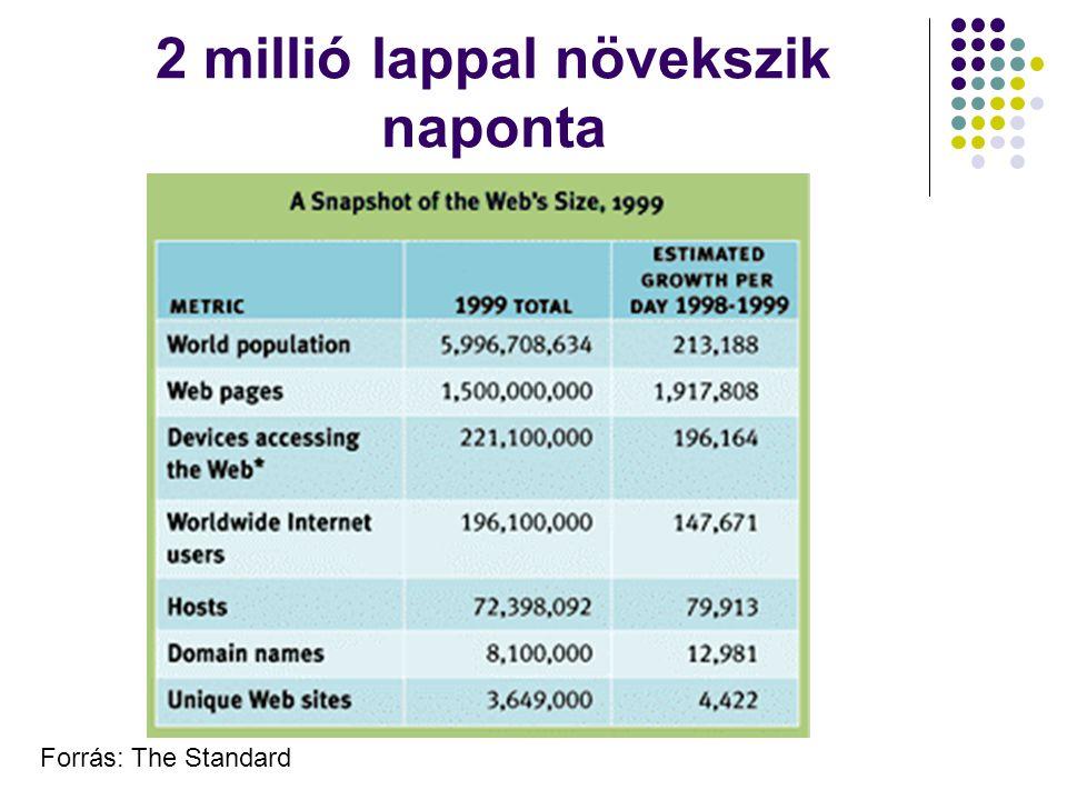 2 millió lappal növekszik naponta Forrás: The Standard
