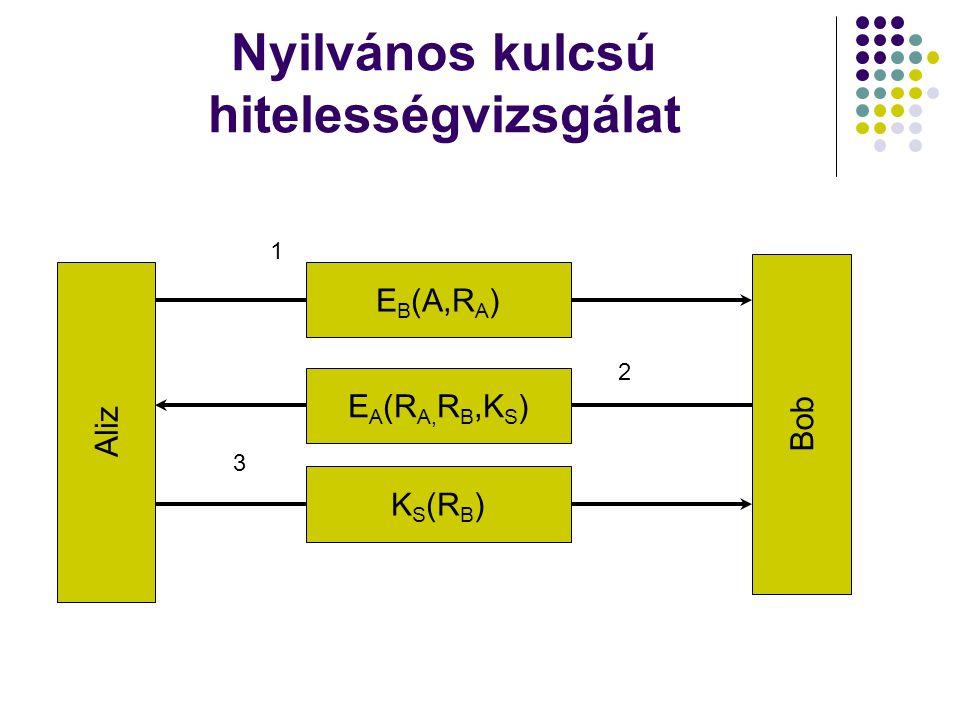 Nyilvános kulcsú hitelességvizsgálat Aliz Bob E B (A,R A ) E A (R A, R B,K S ) K S (R B ) 1 2 3