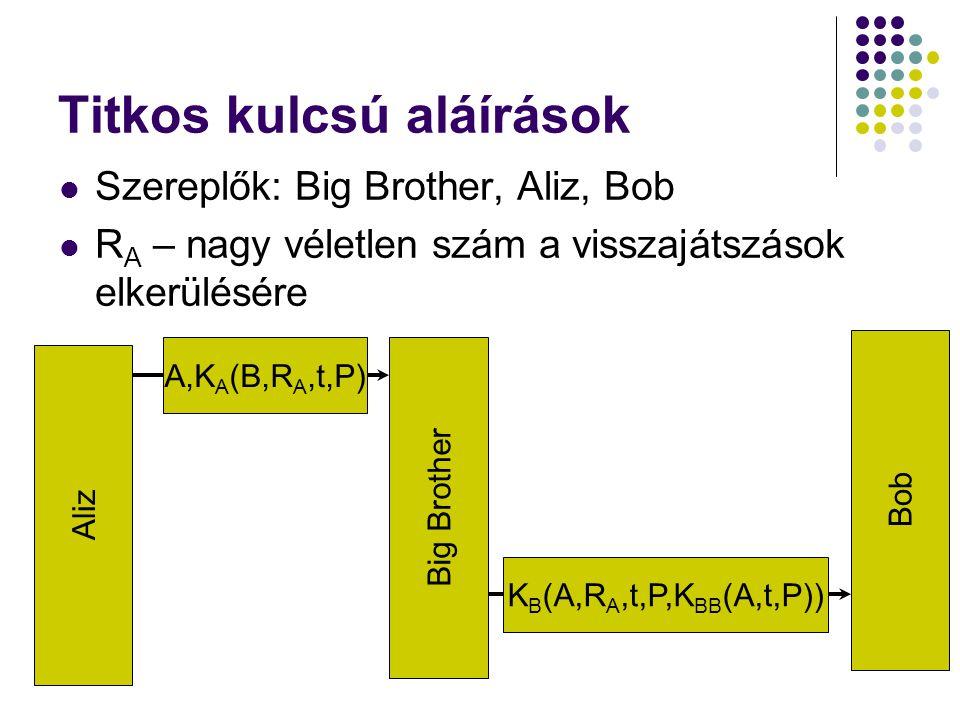 Titkos kulcsú aláírások Szereplők: Big Brother, Aliz, Bob R A – nagy véletlen szám a visszajátszások elkerülésére Aliz Big Brother Bob A,K A (B,R A,t,