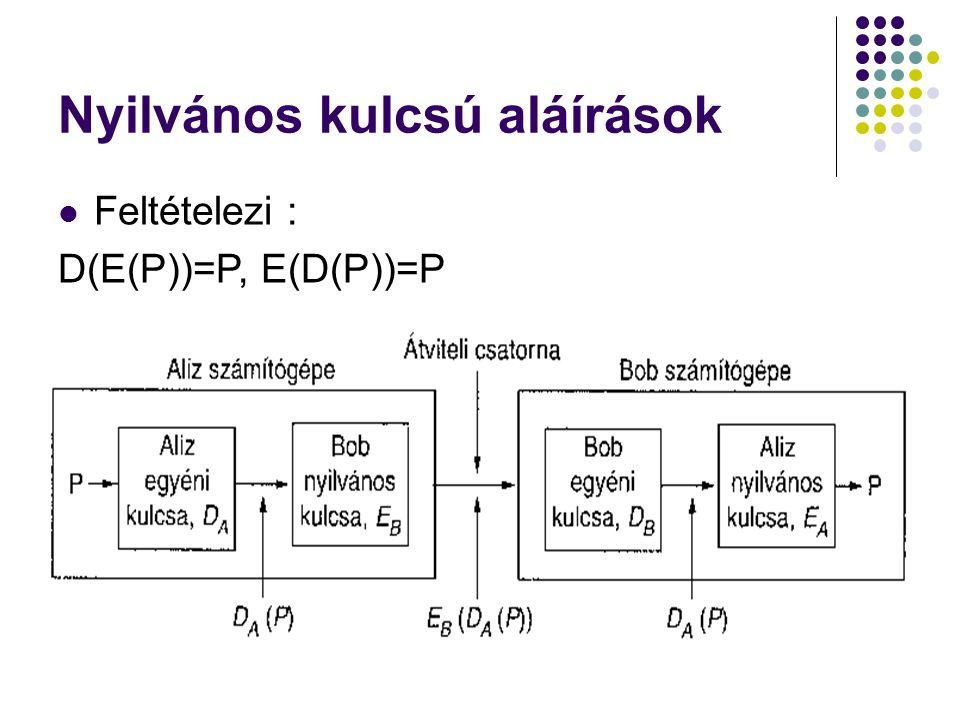 Nyilvános kulcsú aláírások Feltételezi : D(E(P))=P, E(D(P))=P