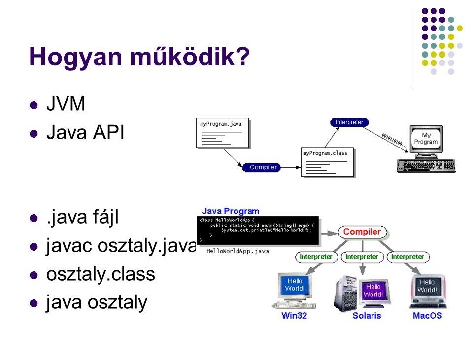 Hogyan működik? JVM Java API.java fájl javac osztaly.java osztaly.class java osztaly