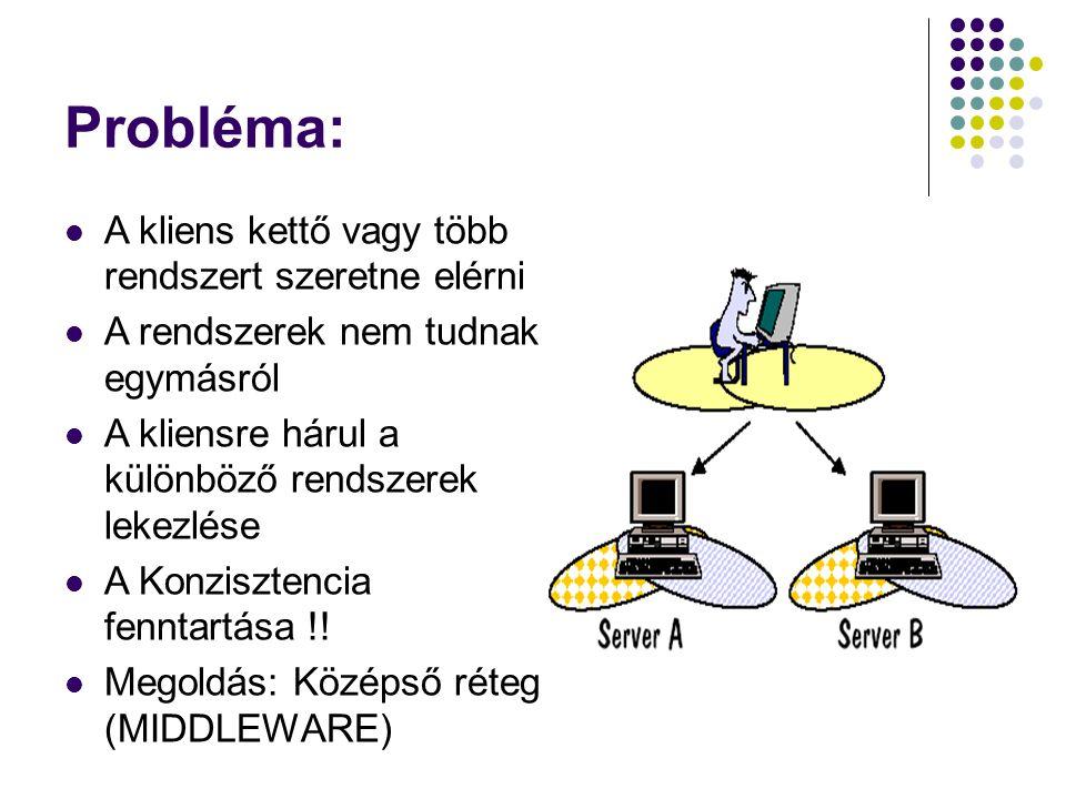 Probléma: A kliens kettő vagy több rendszert szeretne elérni A rendszerek nem tudnak egymásról A kliensre hárul a különböző rendszerek lekezlése A Kon