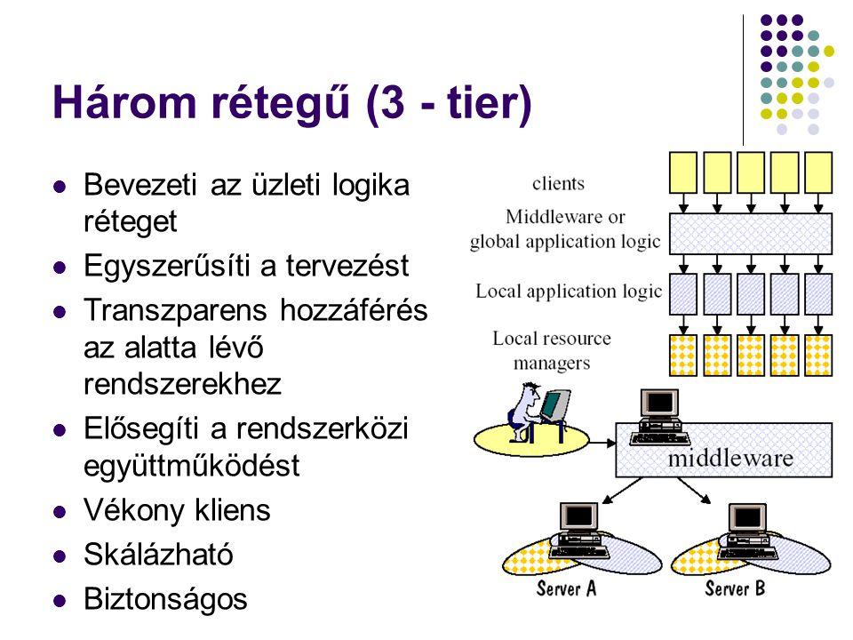 Három rétegű (3 - tier) Bevezeti az üzleti logika réteget Egyszerűsíti a tervezést Transzparens hozzáférés az alatta lévő rendszerekhez Elősegíti a re