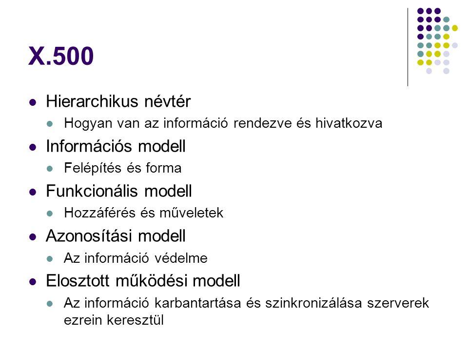 X.500 Hierarchikus névtér Hogyan van az információ rendezve és hivatkozva Információs modell Felépítés és forma Funkcionális modell Hozzáférés és műve