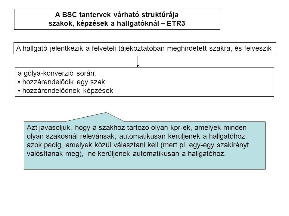 A BSC tantervek várható struktúrája szakok, képzések a hallgatóknál – ETR3 A hallgató jelentkezik a felvételi tájékoztatóban meghirdetett szakra, és felveszik a gólya-konverzió során: hozzárendelődik egy szak hozzárendelődnek képzések Azt javasoljuk, hogy a szakhoz tartozó olyan kpr-ek, amelyek minden olyan szakosnál relevánsak, automatikusan kerüljenek a hallgatóhoz, azok pedig, amelyek közül választani kell (mert pl.