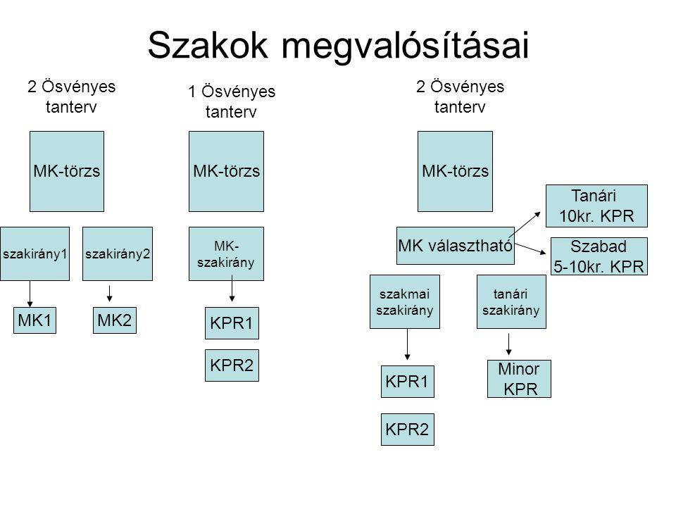 Szakok megvalósításai MK-törzs szakirány1szakirány2 2 Ösvényes tanterv MK-törzs MK- szakirány 1 Ösvényes tanterv MK1MK2 KPR1 KPR2 2 Ösvényes tanterv MK-törzs szakmai szakirány tanári szakirány KPR1 KPR2 MK választható Tanári 10kr.