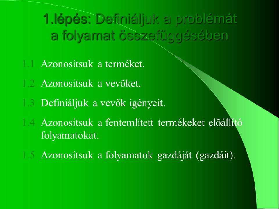 2. Folyamat azonosítása és dokumentálása 1. Probléma, eltérés meghatározása 3.