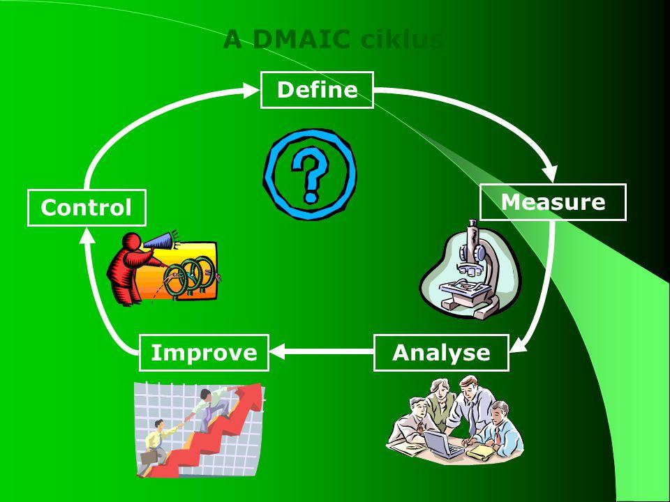 DMAIC ciklus A DMAIC ciklus fázisai: definiálás (define) mérés (measure) elemzés (analyze) fejlesztés (improve) ellenőrzés (control)