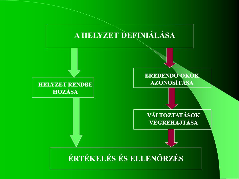 A DMAIC ciklus Define Measure AnalyseImprove Control