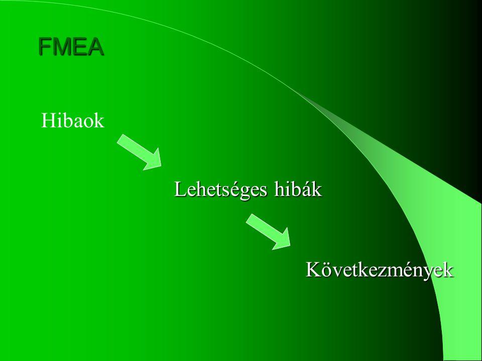 """Felismerni a lehetséges hibákat, hiba okokat Tenni annak érdekében, hogy a lehetséges hibák előfordulását megakadályozzuk, vagy csökkentsük """"Megoldani, mielőtt bajba kerülnénk! FMEA (Failure Mode and Effects Analysis) Hibamód - és hatáselemzés"""