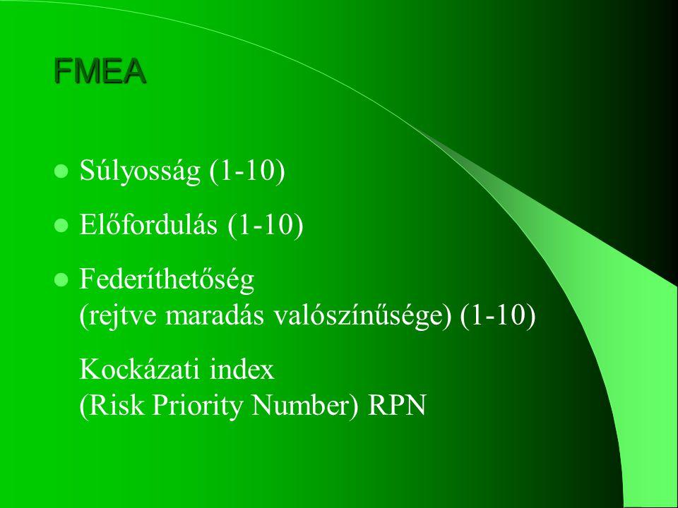 Hibaok Lehetséges hibák Következmények FMEA