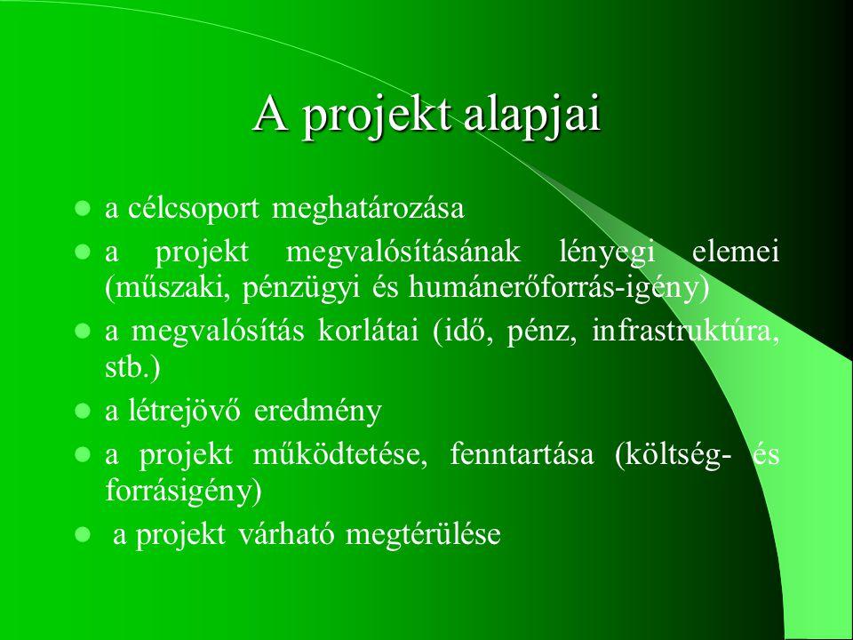 Alapfogalmak Projekt  Pályázat Projektciklus, a projekt életútja Projektháromszög: