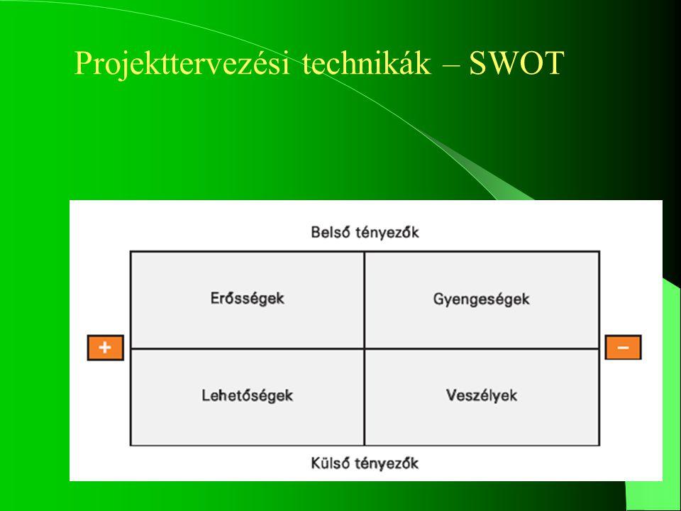 A projekttervezéshez használható technikák a projekt pénzügyi támogatásáért pályázó szervezet fő fejlesztési lehetőségei (SWOT elemzés) a projekt tartalma (logikai keretmátrix).