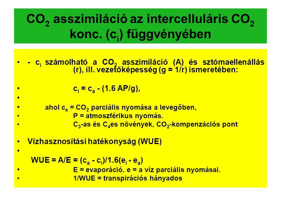 CO 2 asszimiláció az intercelluláris CO 2 konc. (c i ) függvényében - c i számolható a CO 2 asszimiláció (A) és sztómaellenállás (r), ill. vezetőképes