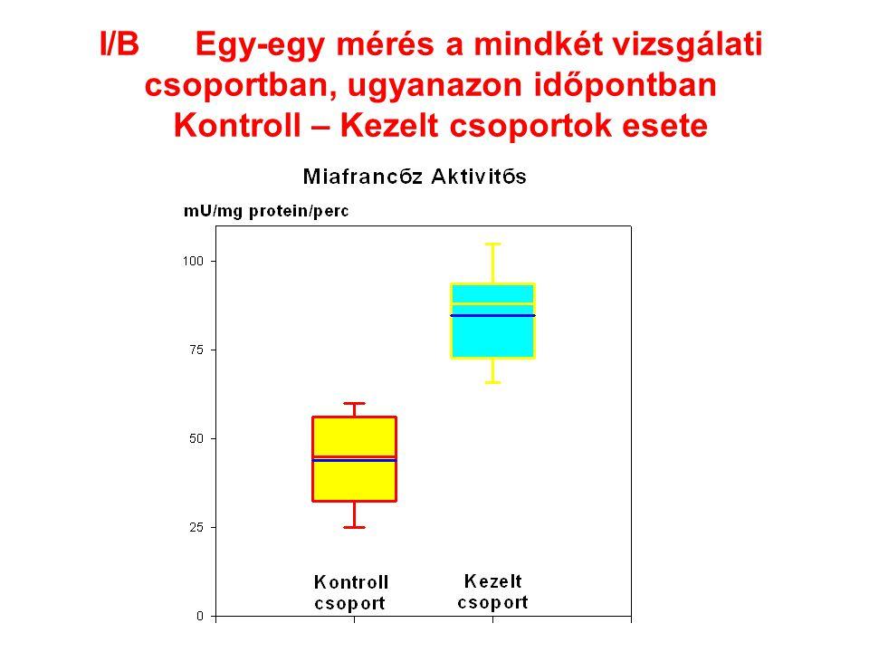 I/B Egy-egy mérés a mindkét vizsgálati csoportban, ugyanazon időpontban Kontroll – Kezelt csoportok esete