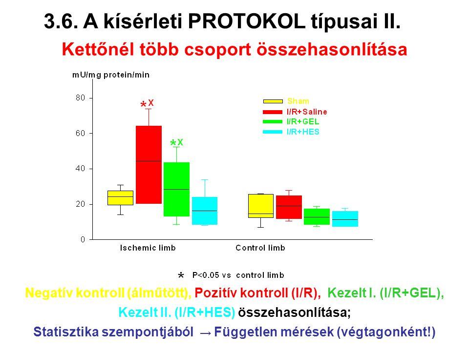 Negatív kontroll (álműtött), Pozitív kontroll (I/R), Kezelt I. (I/R+GEL), Kezelt II. (I/R+HES) összehasonlítása; Statisztika szempontjából → Független