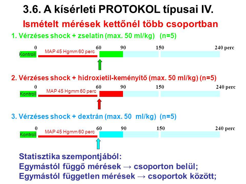 Ismételt mérések kettőnél több csoportban 3.6. A kísérleti PROTOKOL típusai IV. 1. Vérzéses shock + zselatin (max. 50 ml/kg) (n=5) MAP 45 Hgmm 60 perc
