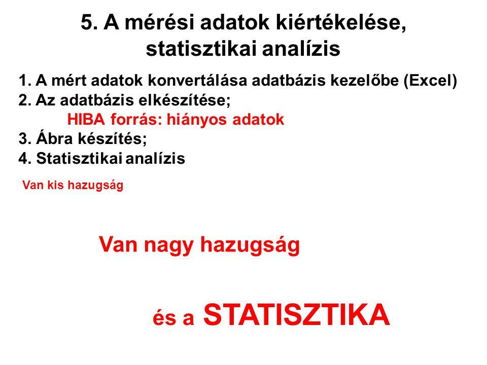 5. A mérési adatok kiértékelése, statisztikai analízis 1. A mért adatok konvertálása adatbázis kezelőbe (Excel) 2. Az adatbázis elkészítése; HIBA forr