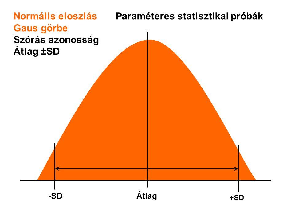 Normális eloszlás Gaus görbe Szórás azonosság Átlag ±SD Átlag-SD +SD Paraméteres statisztikai próbák