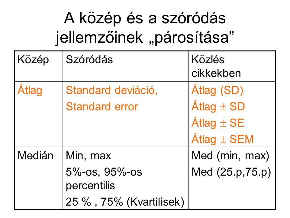 """A közép és a szóródás jellemzőinek """"párosítása"""" KözépSzóródásKözlés cikkekben ÁtlagStandard deviáció, Standard error Átlag (SD) Átlag  SD Átlag  SE"""
