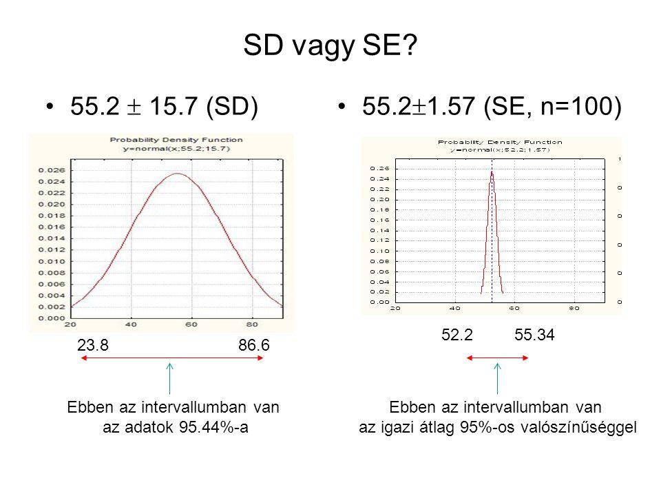 SD vagy SE? 55.2  15.7 (SD)55.2  1.57 (SE, n=100) 86.623.8 Ebben az intervallumban van az adatok 95.44%-a 52.255.34 Ebben az intervallumban van az i