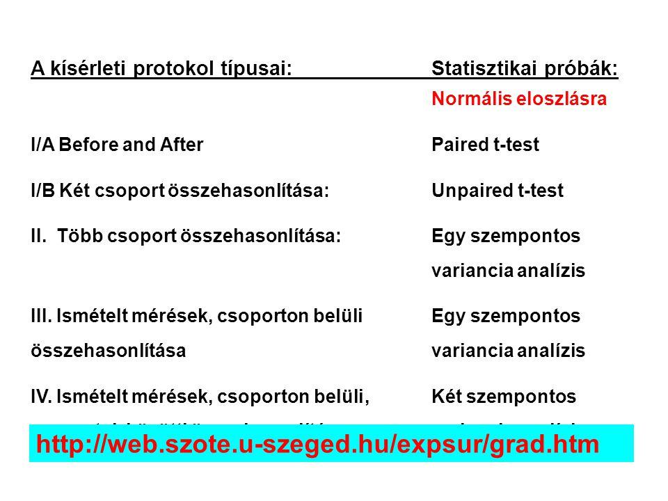 A kísérleti protokol típusai: Statisztikai próbák: Normális eloszlásra I/A Before and After Paired t-test I/B Két csoport összehasonlítása:Unpaired t-