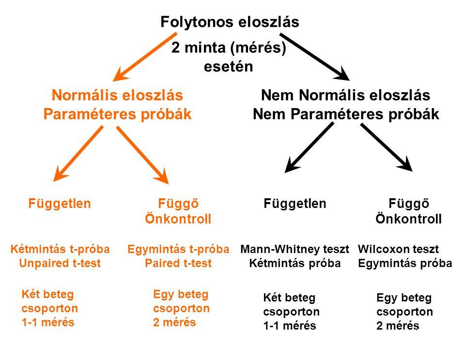 Folytonos eloszlás Normális eloszlás Paraméteres próbák Nem Normális eloszlás Nem Paraméteres próbák 2 minta (mérés) esetén Független Kétmintás t-prób