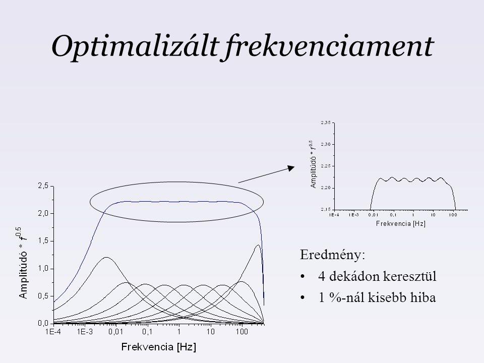 Optimalizált frekvenciament Eredmény: 4 dekádon keresztül 1 %-nál kisebb hiba