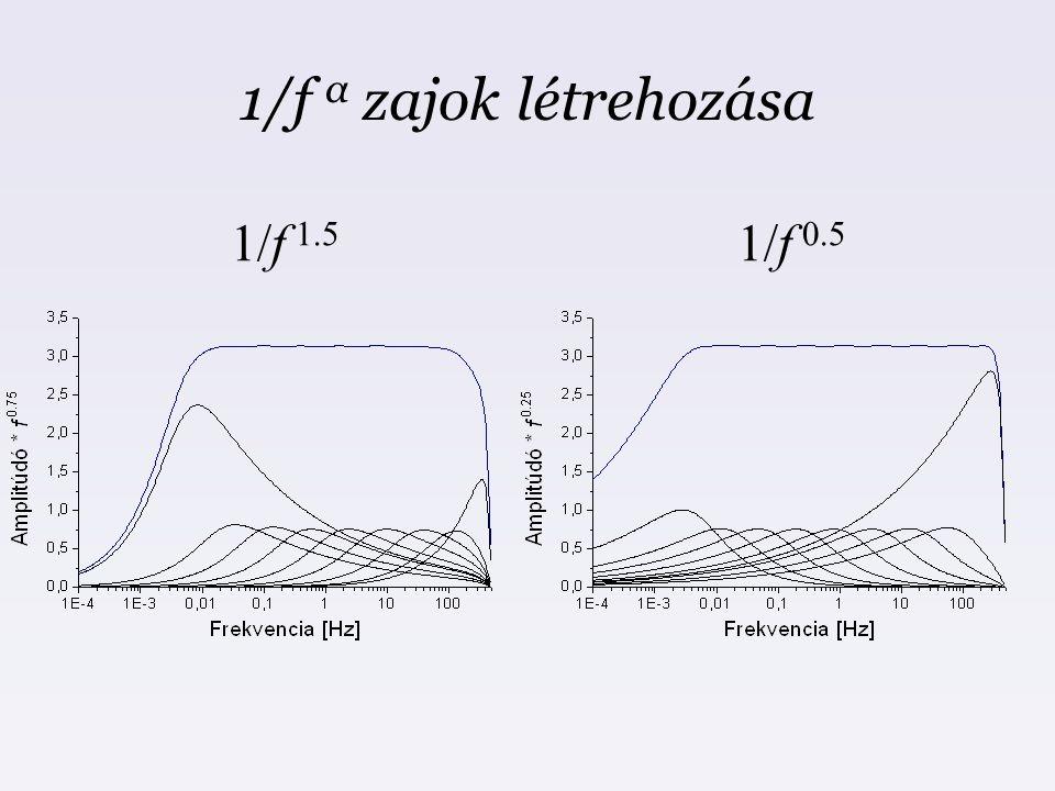 1/f α zajok létrehozása 1/f 1.5 1/f 0.5