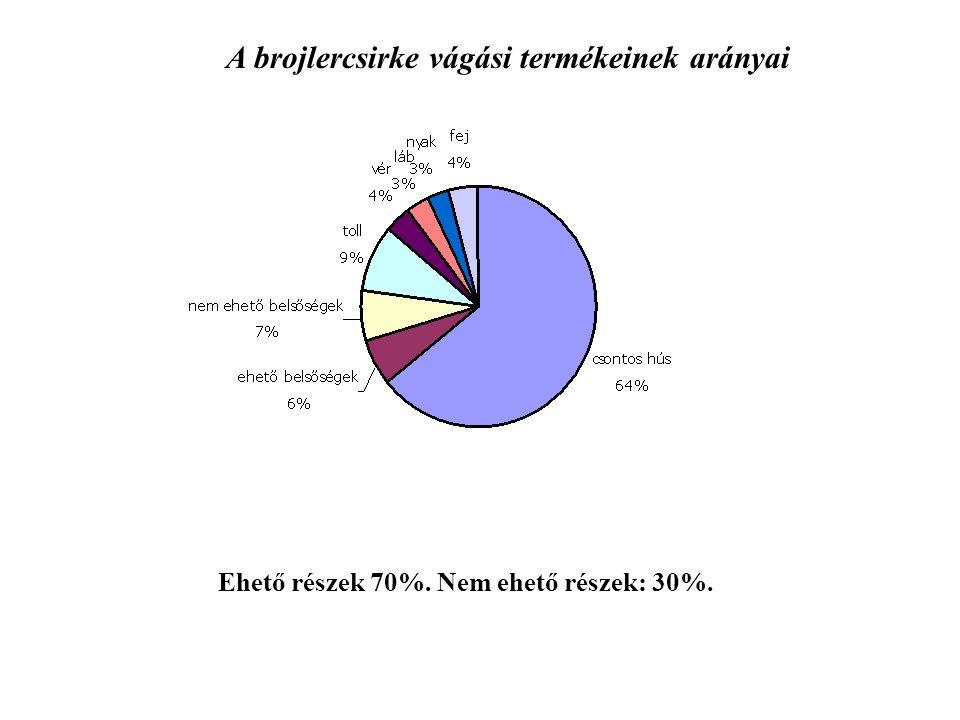 A brojlercsirke vágási termékeinek arányai Ehető részek 70%. Nem ehető részek: 30%.
