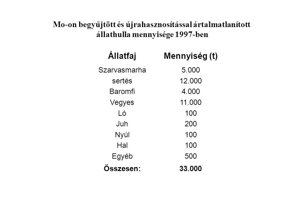 33.000Összesen: 5.000 12.000 4.000 11.000 100 200 100 500 Szarvasmarha sertés Baromfi Vegyes Ló Juh Nyúl Hal Egyéb Mennyiség (t)Állatfaj Mo-on begyűjt