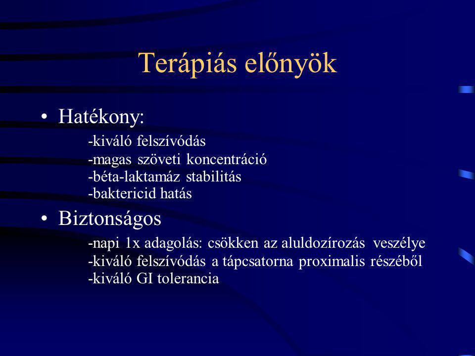 Terápiás előnyök Hatékony: -kiváló felszívódás -magas szöveti koncentráció -béta-laktamáz stabilitás -baktericid hatás Biztonságos -napi 1x adagolás: csökken az aluldozírozás veszélye -kiváló felszívódás a tápcsatorna proximalis részéből -kiváló GI tolerancia