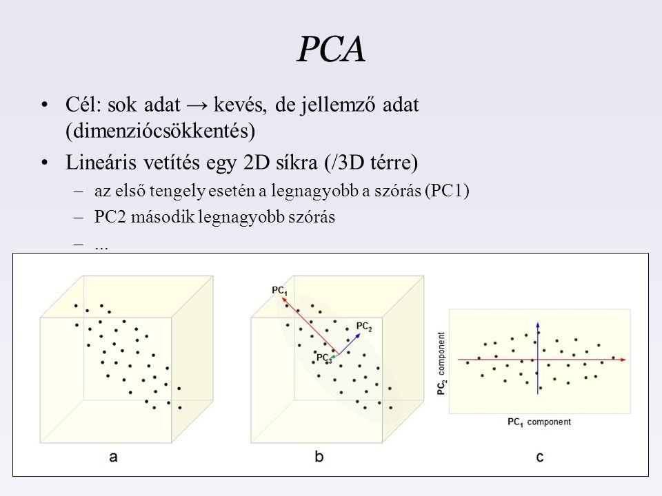 PCA Cél: sok adat → kevés, de jellemző adat (dimenziócsökkentés) Lineáris vetítés egy 2D síkra (/3D térre) –az első tengely esetén a legnagyobb a szór