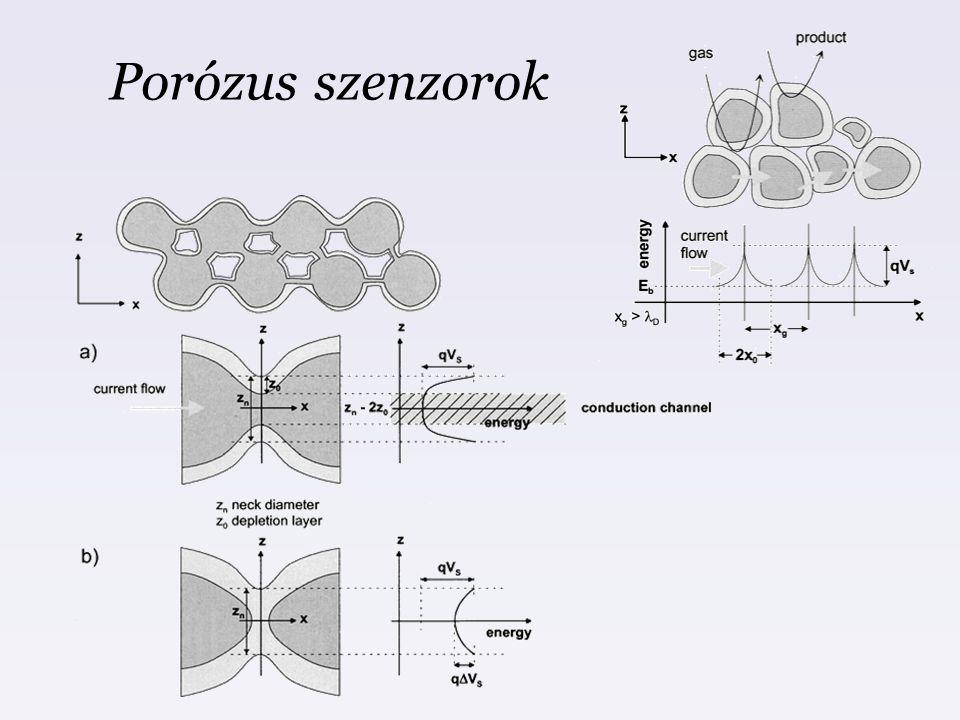 Porózus szenzorok