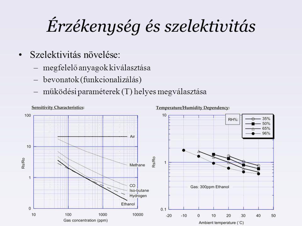 Érzékenység és szelektivitás Szelektivitás növelése: –megfelelő anyagok kiválasztása –bevonatok (funkcionalizálás) –működési paraméterek (T) helyes me