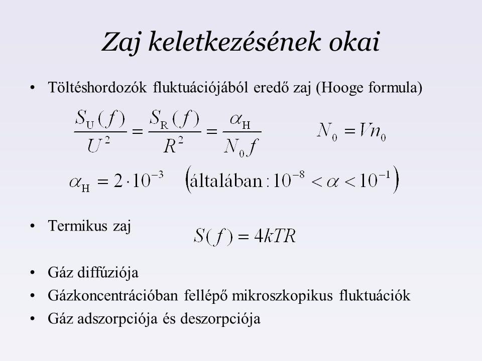 Zaj keletkezésének okai Töltéshordozók fluktuációjából eredő zaj (Hooge formula) Termikus zaj Gáz diffúziója Gázkoncentrációban fellépő mikroszkopikus