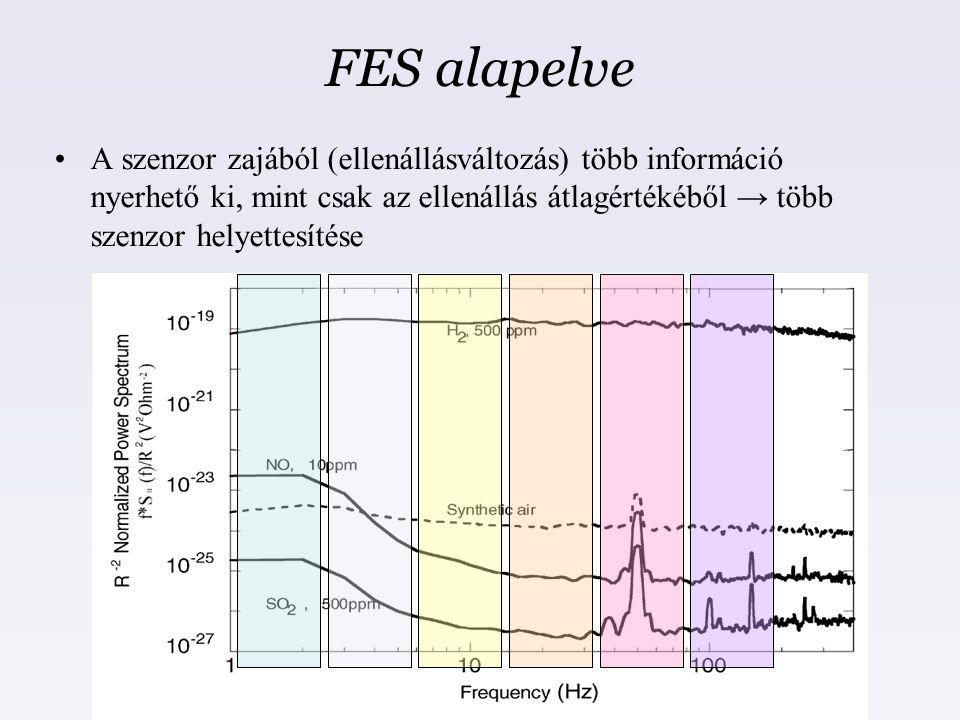 FES alapelve A szenzor zajából (ellenállásváltozás) több információ nyerhető ki, mint csak az ellenállás átlagértékéből → több szenzor helyettesítése